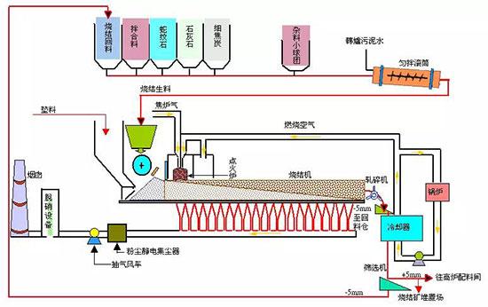 炼焦生产流程:炼焦作业是将焦煤经混合,破碎后加入炼焦炉内经干