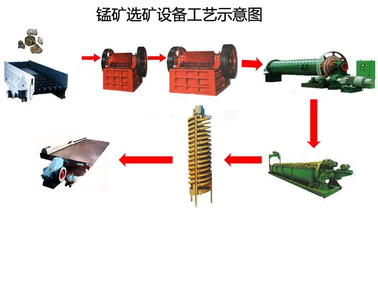 河南锰矿选矿设备|巩义铁矿选矿设备报价