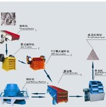 河南全自动砂石生产线|郑州制砂机|巩义砂石生产线